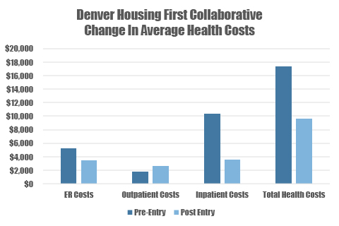 Case Study: Denver Housing First Collaborative